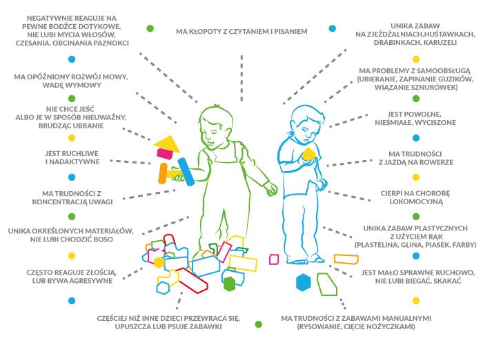 infografika jak rozpoznać zaburzenia integracji sensorycznej
